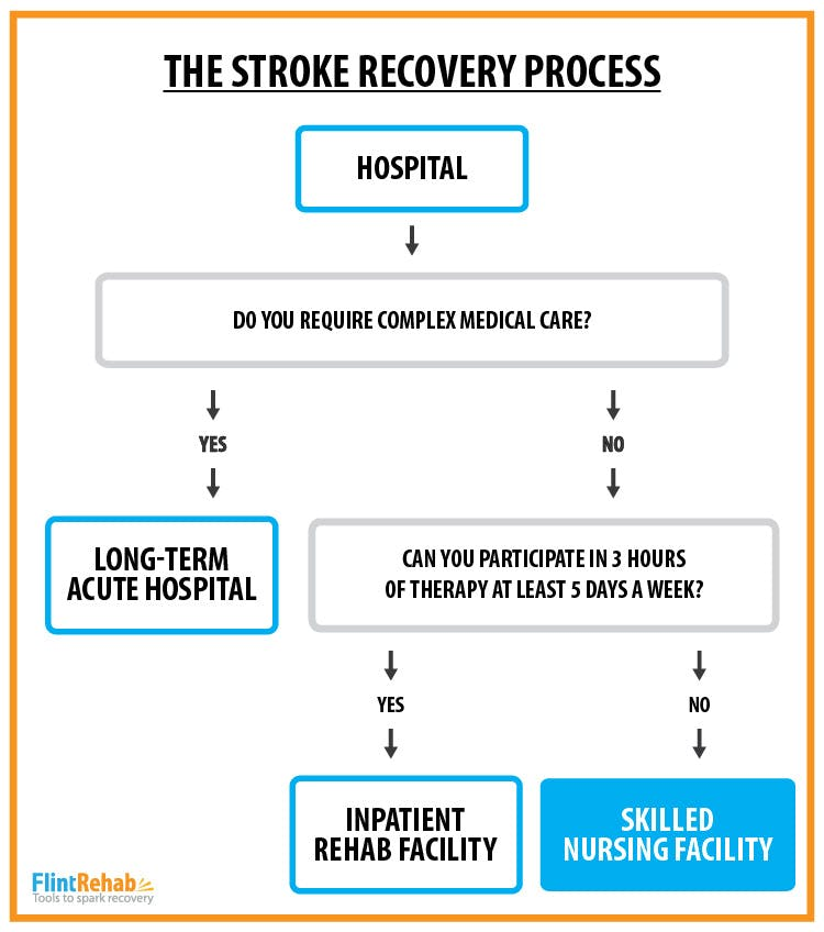 flow chart showing how to decide where to go after leaving the hospital after stroke