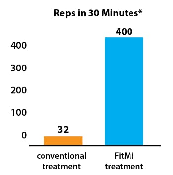 graph with conventional treatment (32) and FitMi treatment (400)